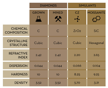 lab grown diamond education